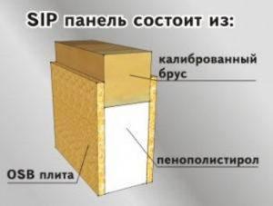 Структуру СИП панели