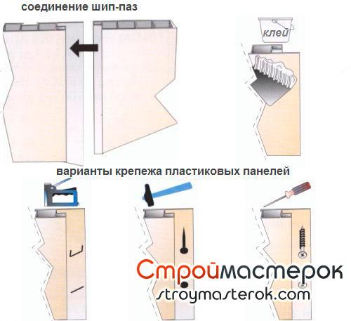 Варианты крепежа стеновых панелей