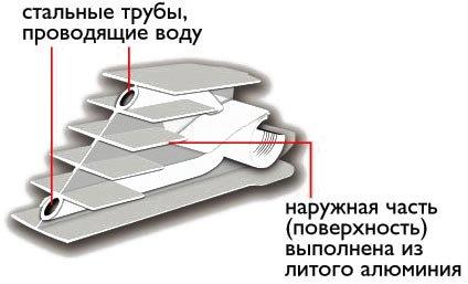 Разрез биметаллического радиатора отопления