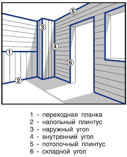 Типы декорирующих профилей
