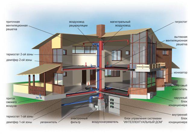 Общеобменная вентиляция в доме