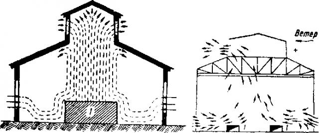 Схема естественной вентиляции производственного помещения