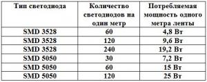 Мощность светодиодов и их количество в метре