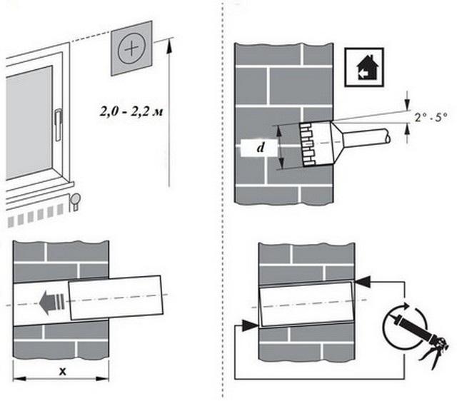 Монаж стенового клапана в квартире