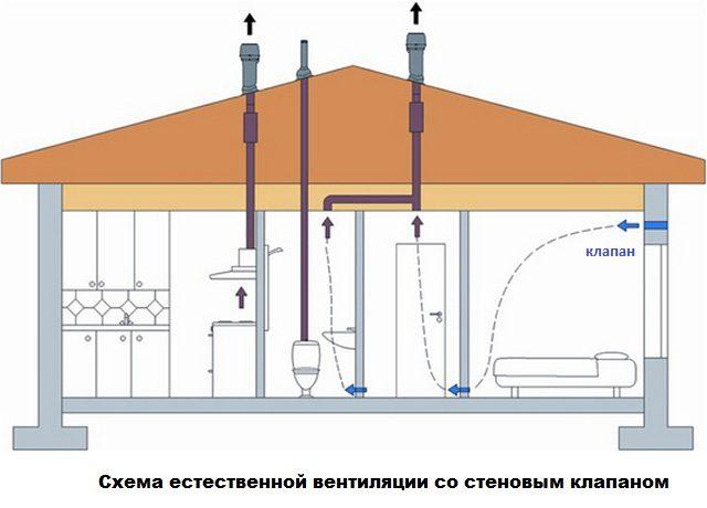 Стеновой клапан: схема работы