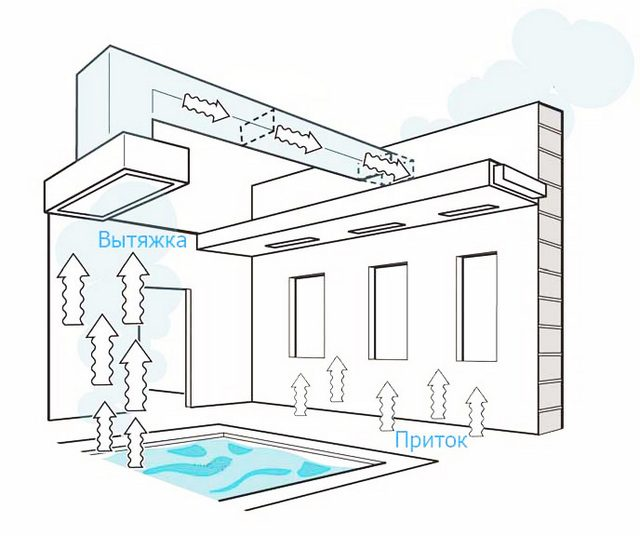 почему сильно потеют окна в доме и бассейне