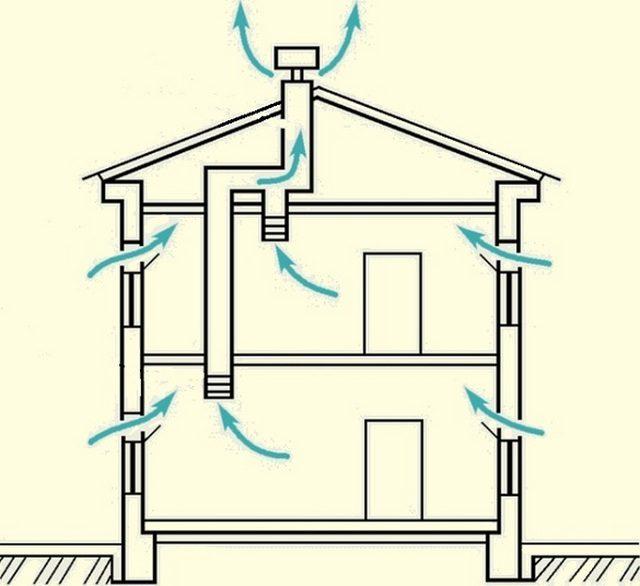 Естественная вентиляция в доме