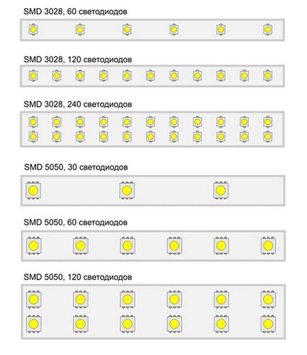 виды и плотность светодиодных лент